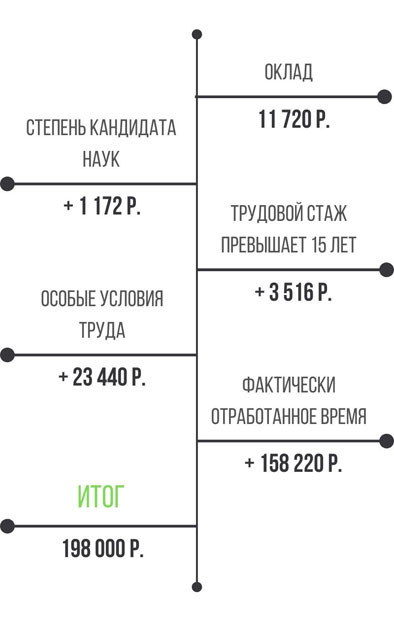 Расчет зарплаты муниципального служащего онлайн