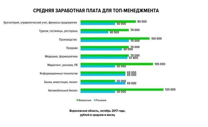 Средняя зарплата стоматолога в воронеже