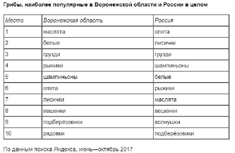 Яндекс выяснил, что спрашивают огрибах граждане Татарстана
